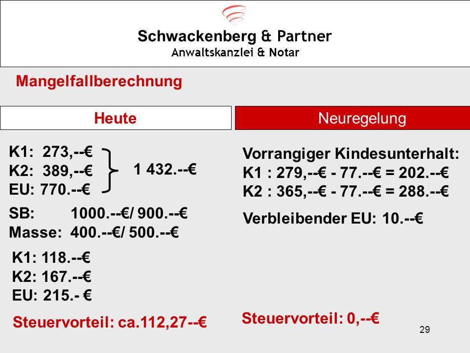 29 Schwackenberg & Partner Anwaltskanzlei & Notar Mangelfallberechnung Heute K1: 273,-- K2: 389,-- EU: 770.-- 1 432.-- SB: 1000.--/ 900.-- Masse: 400.