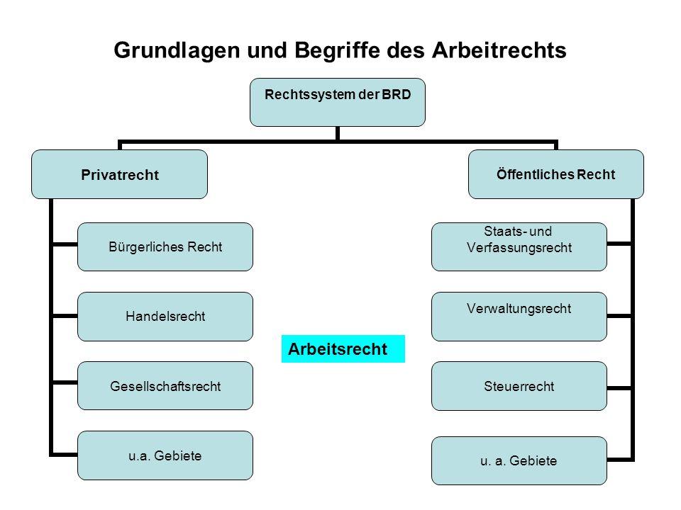 Grundlagen und Begriffe des Arbeitrechts Rechtssystem der BRD Privatrecht Bürgerliches Recht Handelsrecht Gesellschaftsrecht u.a.