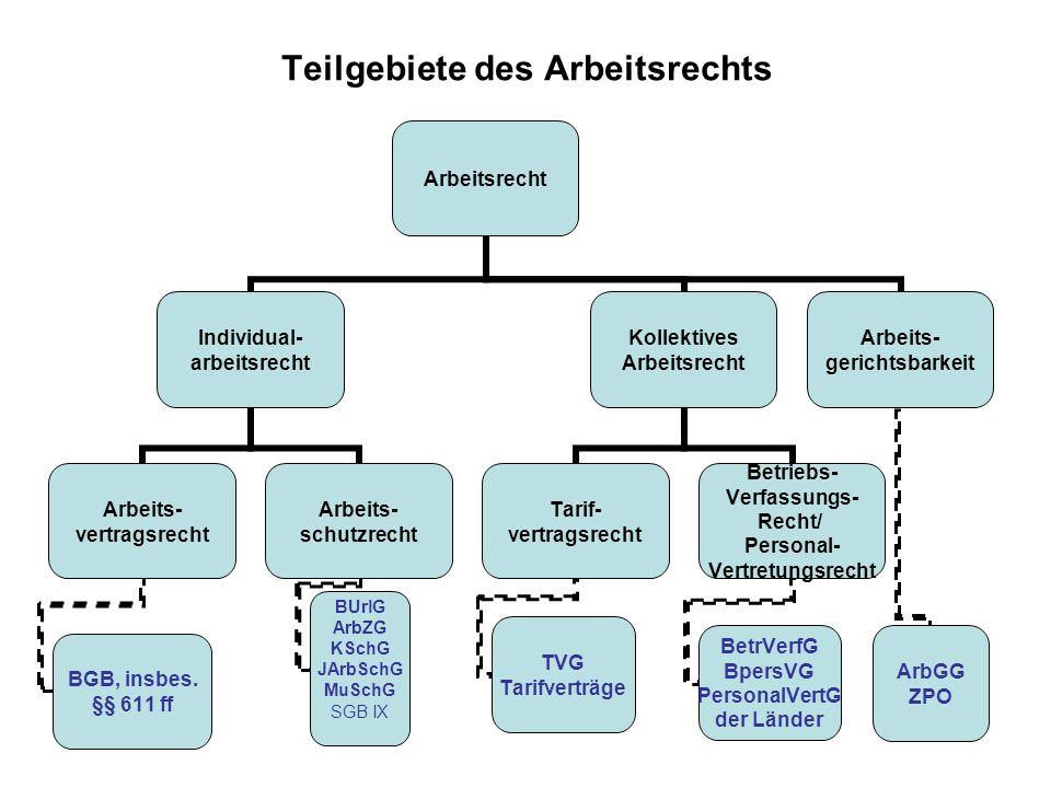 Teilgebiete des Arbeitsrechts Arbeitsrecht Individual- arbeitsrecht Arbeits- vertragsrecht BGB, insbes.