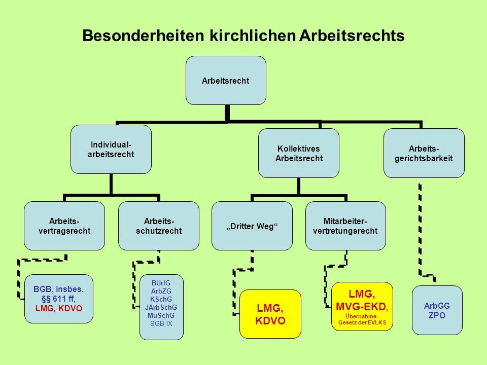 Besonderheiten kirchlichen Arbeitsrechts Arbeitsrecht Individual- arbeitsrecht Arbeits- vertragsrecht BGB, insbes.