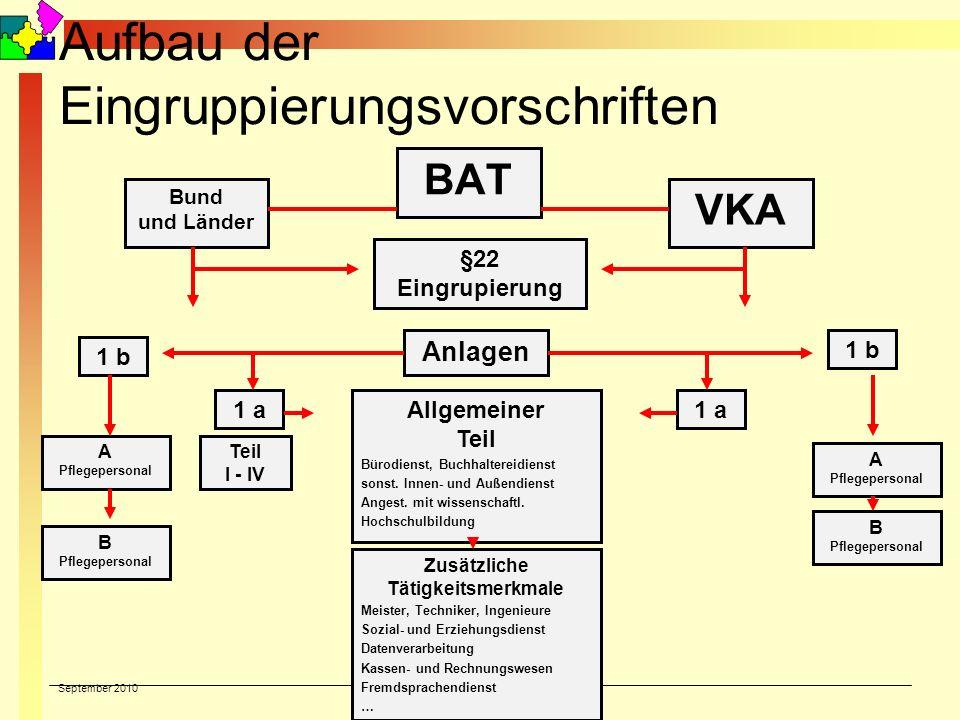 September 2010 © Reiner Holzhausen Aufbau der Eingruppierungsvorschriften BAT Bund und Länder VKA §22 Eingrupierung Anlagen 1 b 1 a Teil I - IV 1 a A