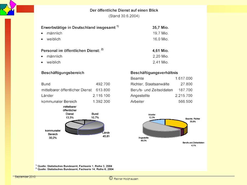 September 2010 © Reiner Holzhausen Dienst- und Beschäftigungsverhältnisse Im öffentlichen Dienst Beschäftigte bei juristischen Personen des öffentlichen Rechts – z.B.