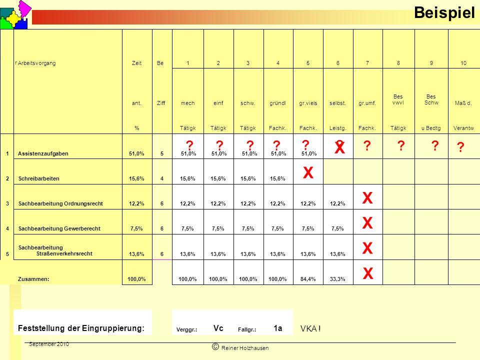 September 2010 © Reiner Holzhausen Beispiel 1a Fallgr.: Vc Verggr.: Feststellung der Eingruppierung: X 33,3%84,4%100,0% Zusammen: X 13,6% 6 Sachbearbe