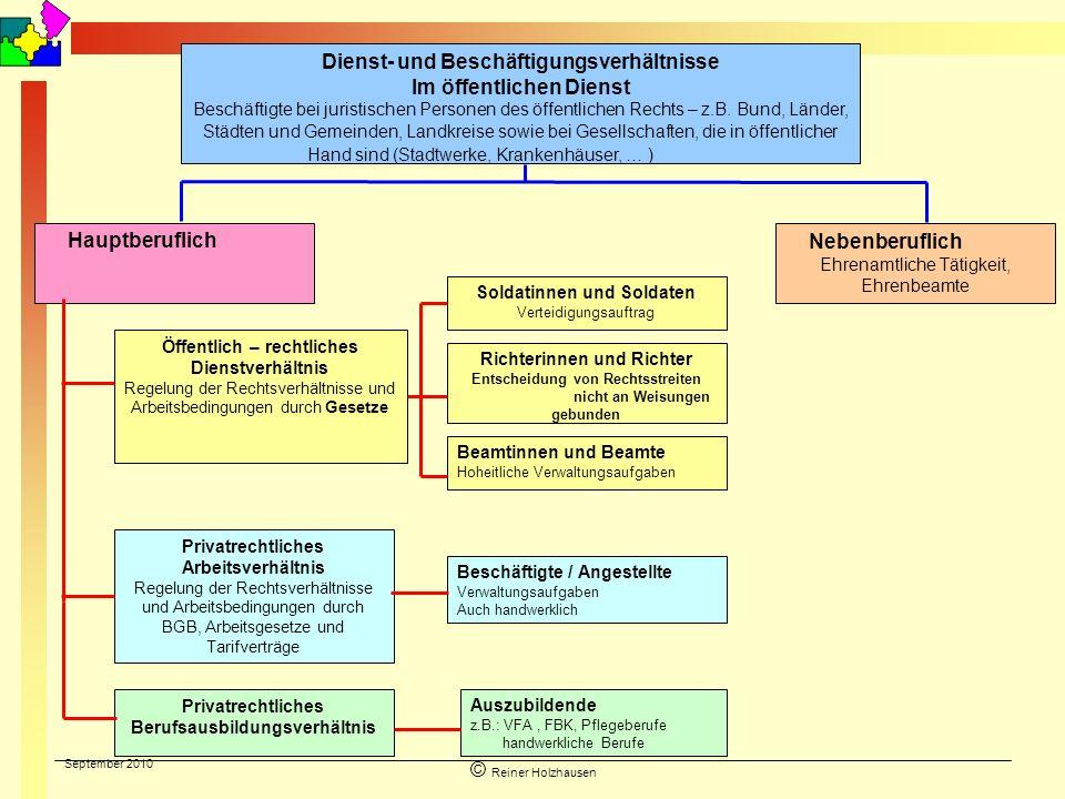 September 2010 © Reiner Holzhausen Dienst- und Beschäftigungsverhältnisse Im öffentlichen Dienst Beschäftigte bei juristischen Personen des öffentlich