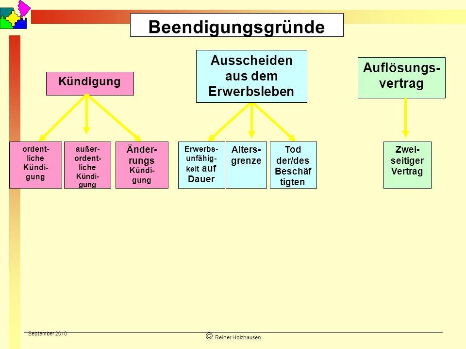 September 2010 © Reiner Holzhausen Beendigungsgründe Kündigung Auflösungs- vertrag ordent- liche Kündi- gung außer- ordent- liche Kündi- gung Änder- r
