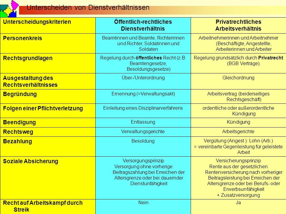 September 2010 © Reiner Holzhausen Unterscheiden von Dienstverhältnissen JaNein Recht auf Arbeitskampf durch Streik Versicherungsprinzip Rente aus der