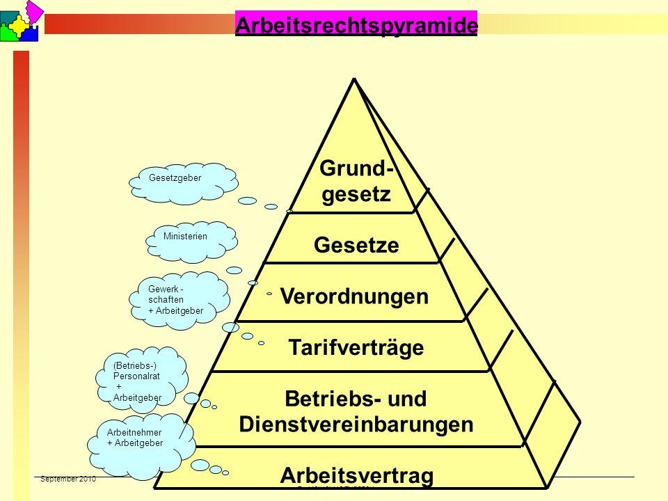 September 2010 © Reiner Holzhausen Arbeitsrechtspyramide Grund- gesetz Gesetze Verordnungen Tarifverträge Betriebs- und Dienstvereinbarungen Arbeitsve