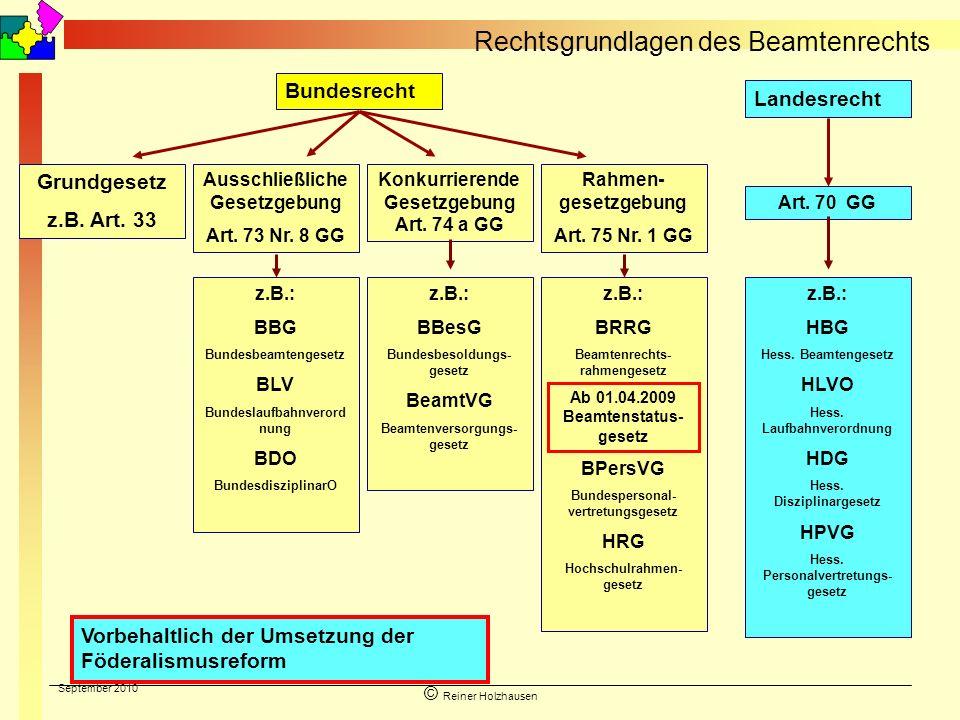 September 2010 © Reiner Holzhausen Bundesrecht Landesrecht Grundgesetz z.B. Art. 33 Ausschließliche Gesetzgebung Art. 73 Nr. 8 GG Konkurrierende Geset