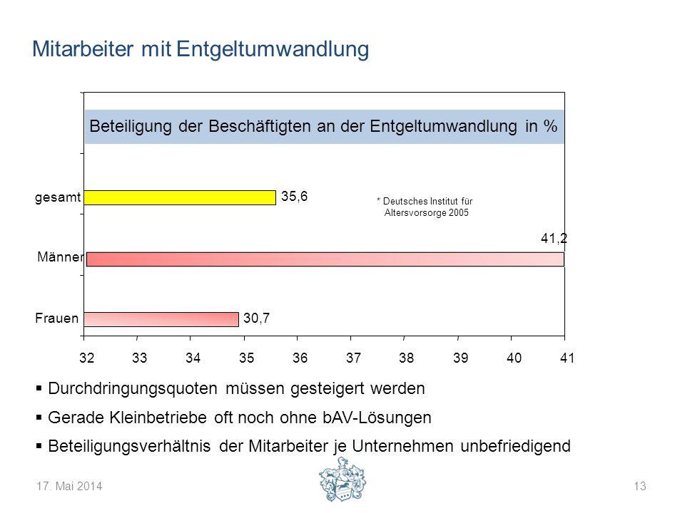 17. Mai 201413 Mitarbeiter mit Entgeltumwandlung Durchdringungsquoten müssen gesteigert werden Gerade Kleinbetriebe oft noch ohne bAV-Lösungen Beteili