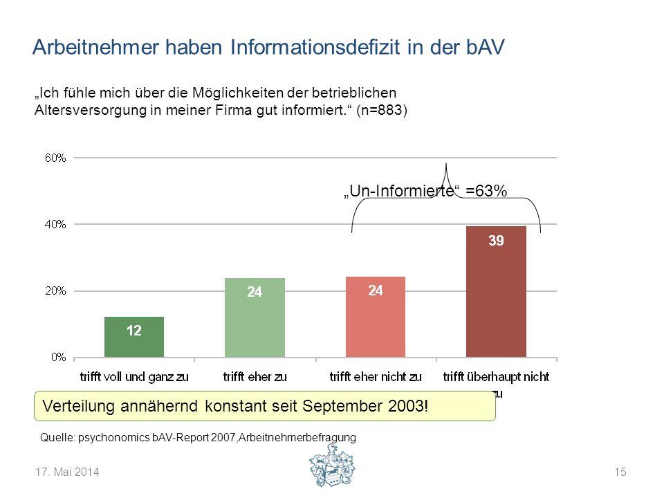 17. Mai 201415 Ich fühle mich über die Möglichkeiten der betrieblichen Altersversorgung in meiner Firma gut informiert. (n=883) Un-Informierte =63% Ve