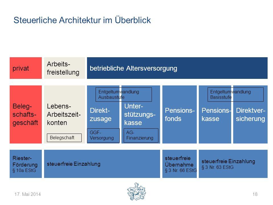 17. Mai 201418 Steuerliche Architektur im Überblick privat Arbeits- freistellung betriebliche Altersversorgung Beleg- schafts- geschäft Lebens- Arbeit