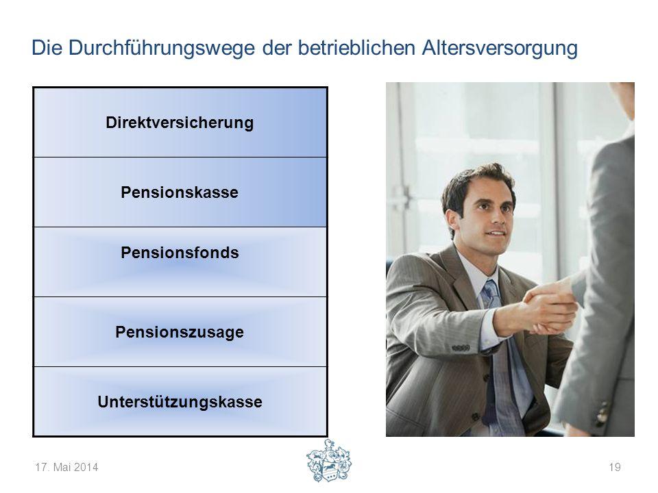 17. Mai 201419 Die Durchführungswege der betrieblichen Altersversorgung Direktversicherung Pensionskasse Pensionsfonds Pensionszusage Unterstützungska
