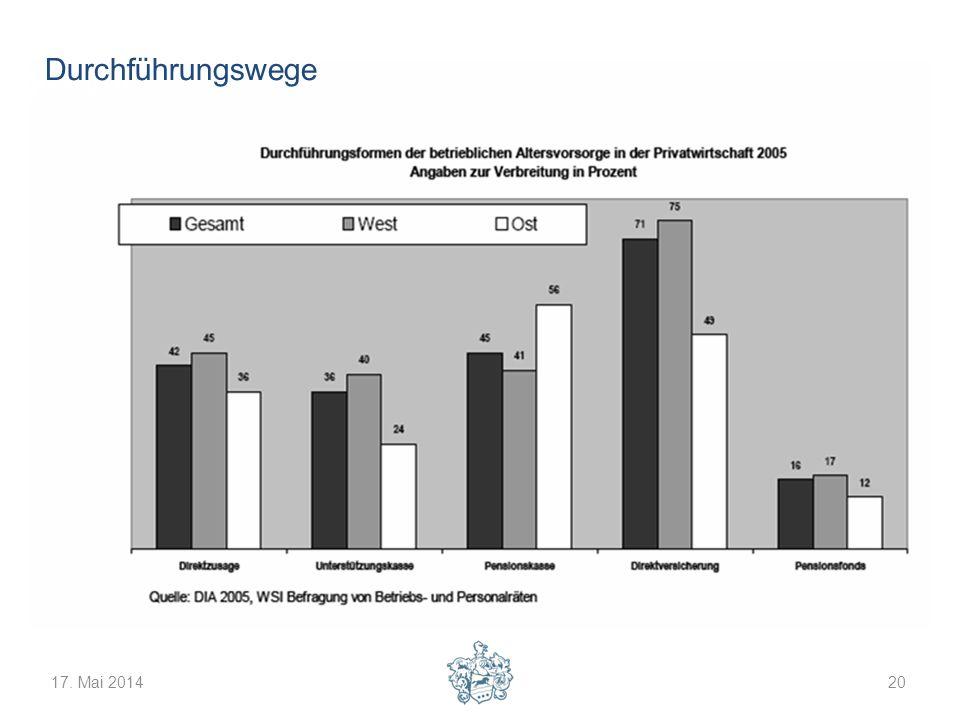 17. Mai 201420 Verbreitungsgrad der betrieblichen Altersversorgung - gesamt Durchführungswege