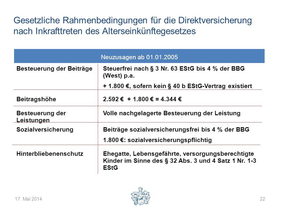 17. Mai 201422 Gesetzliche Rahmenbedingungen für die Direktversicherung nach Inkrafttreten des Alterseinkünftegesetzes Besteuerung der BeiträgeSteuerf