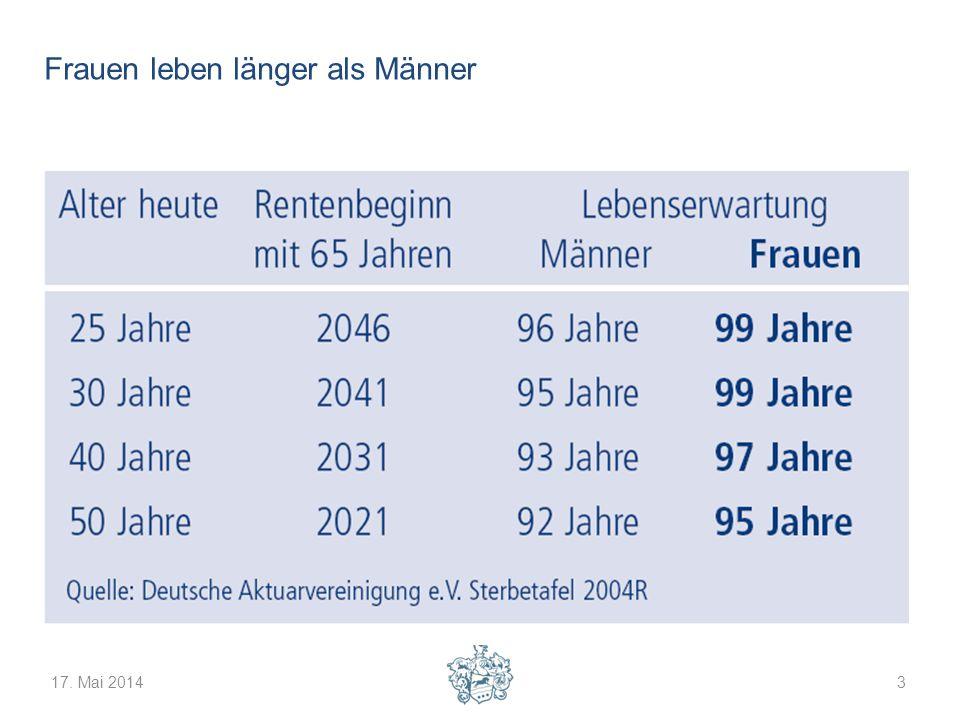 17. Mai 20143 Frauen leben länger als Männer