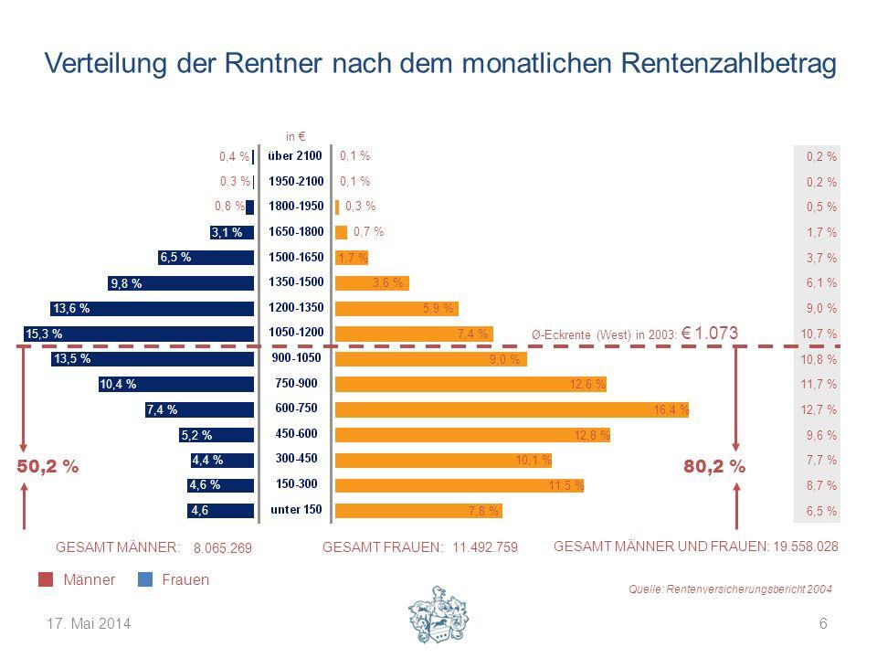 17. Mai 20146 Verteilung der Rentner nach dem monatlichen Rentenzahlbetrag Quelle: Rentenversicherungsbericht 2004 MännerFrauen GESAMT MÄNNER: 8.065.2