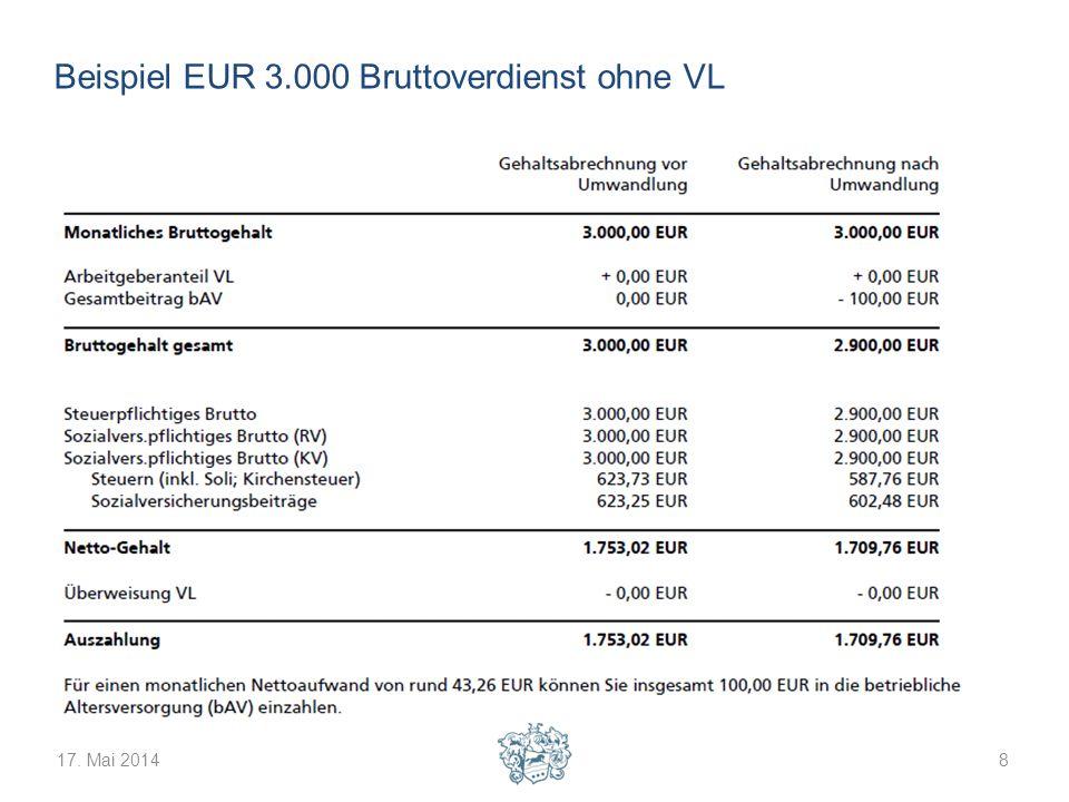 17. Mai 20149 Beispiel EUR 3.000 Bruttoverdienst mit VL