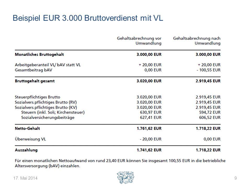 17. Mai 201410 Beispiel EUR 6.000 Bruttoverdienst ohne VL
