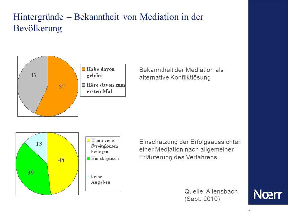 4 Hintergründe – Bekanntheit von Mediation in der Bevölkerung Bekanntheit der Mediation als alternative Konfliktlösung Einschätzung der Erfolgsaussich