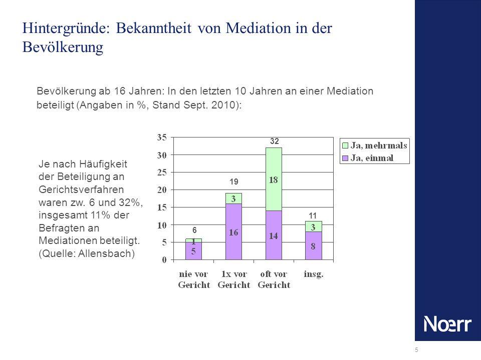 5 Hintergründe: Bekanntheit von Mediation in der Bevölkerung Bevölkerung ab 16 Jahren: In den letzten 10 Jahren an einer Mediation beteiligt (Angaben