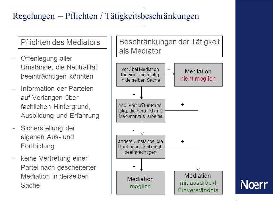8 Regelungen – Pflichten / Tätigkeitsbeschränkungen -Offenlegung aller Umstände, die Neutralität beeinträchtigen könnten -Information der Parteien auf