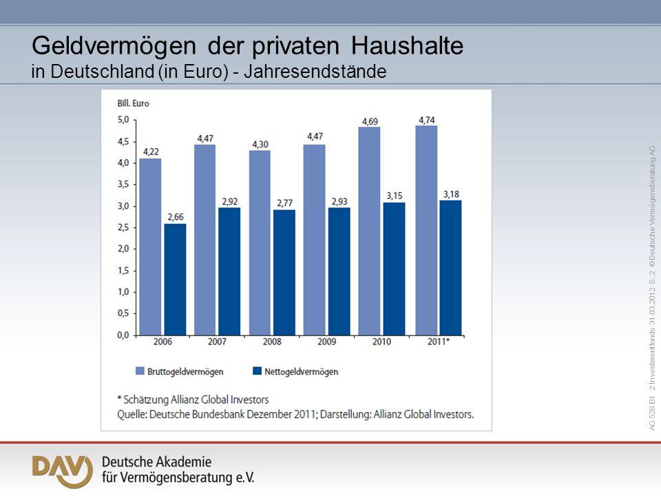 AG 528 B1 2 Investmentfonds 31.03.2012 S. 2 © Deutsche Vermögensberatung AG Geldvermögen der privaten Haushalte in Deutschland (in Euro) - Jahresendst