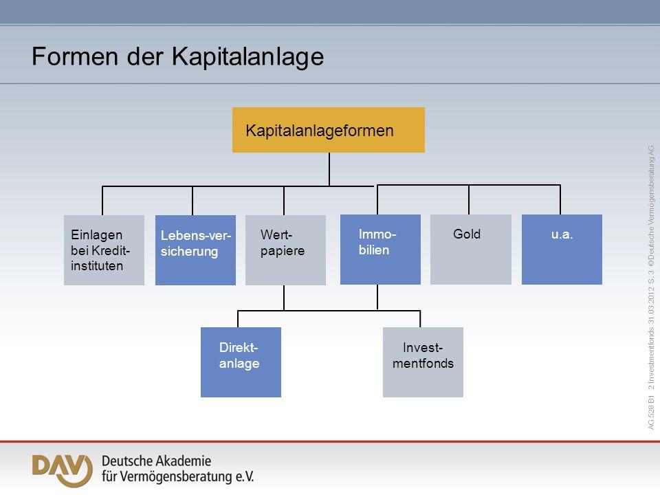 AG 528 B1 2 Investmentfonds 31.03.2012 S. 3 © Deutsche Vermögensberatung AG Einlagen bei Kredit- instituten Lebens-ver- sicherung Wert- papiere Immo-