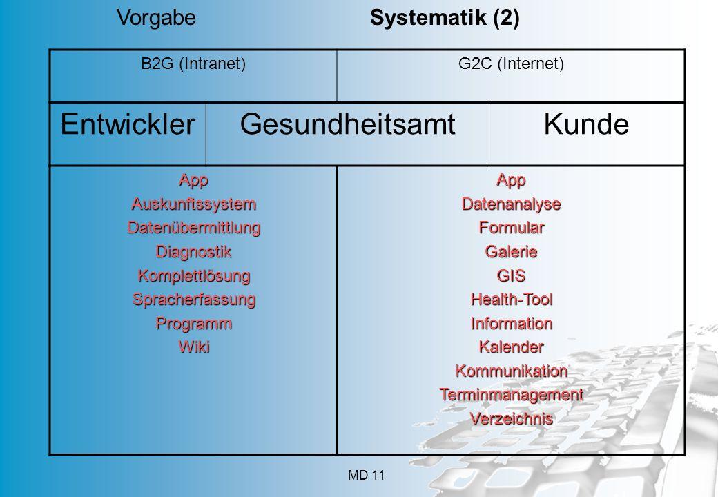 MD 11 Vorgabe Systematik (2) B2G (Intranet)G2C (Internet) EntwicklerGesundheitsamtKunde AppAuskunftssystemDatenübermittlungDiagnostikKomplettlösungSpr