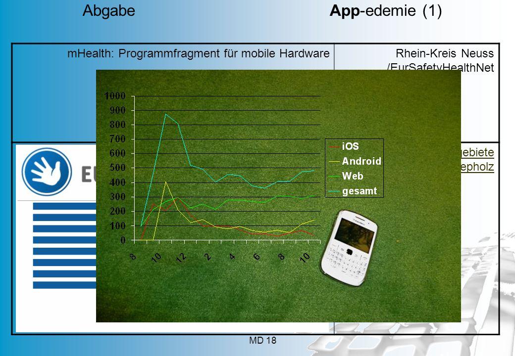 mHealth: Programmfragment für mobile HardwareRhein-Kreis Neuss /EurSafetyHealthNet Fuchsbandwurmgebiete Landkreis Diepholz MD 18 Abgabe App-edemie (1)