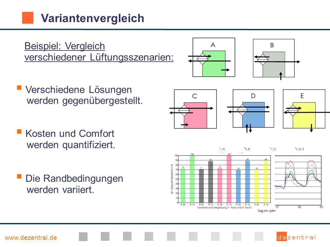 www.dezentral.de Variantenvergleich Verschiedene Lösungen werden gegenübergestellt. Kosten und Comfort werden quantifiziert. Die Randbedingungen werde