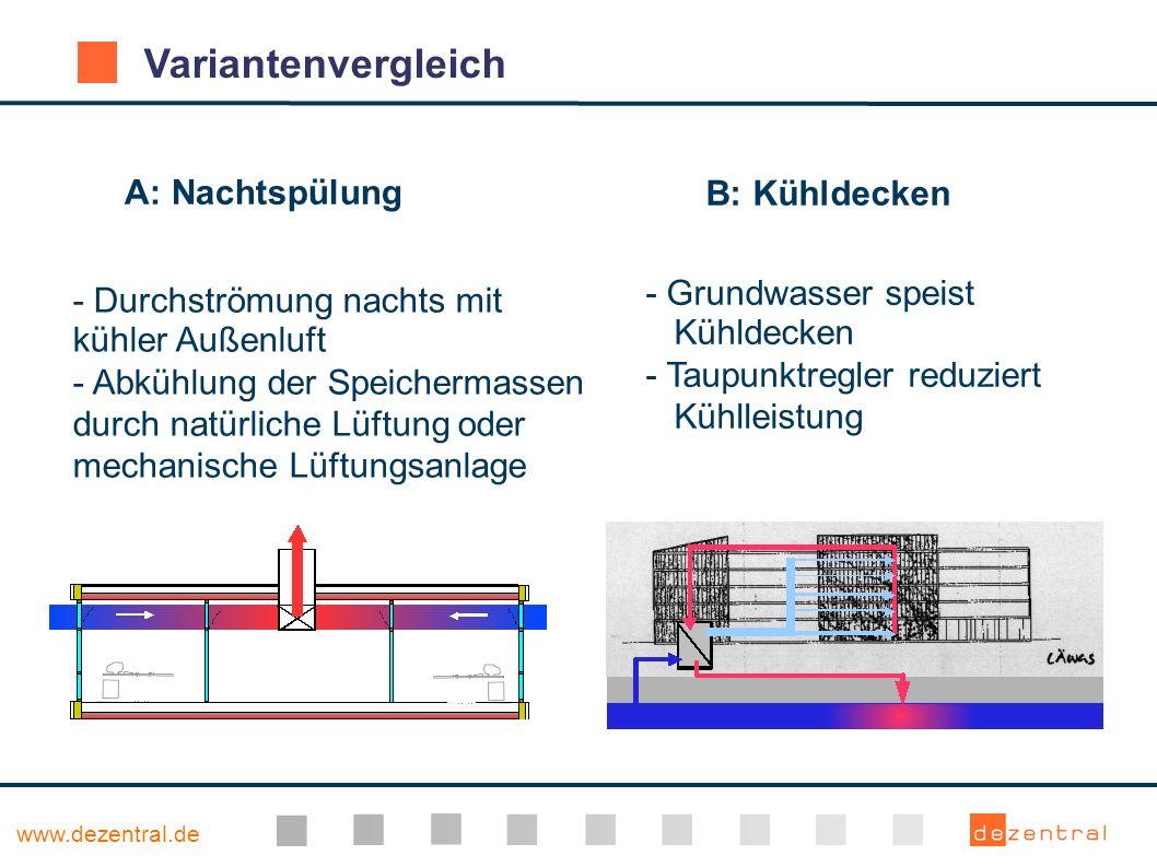 www.dezentral.de Variantenvergleich - Durchströmung nachts mit kühler Außenluft - Abkühlung der Speichermassen durch natürliche Lüftung oder mechanisc