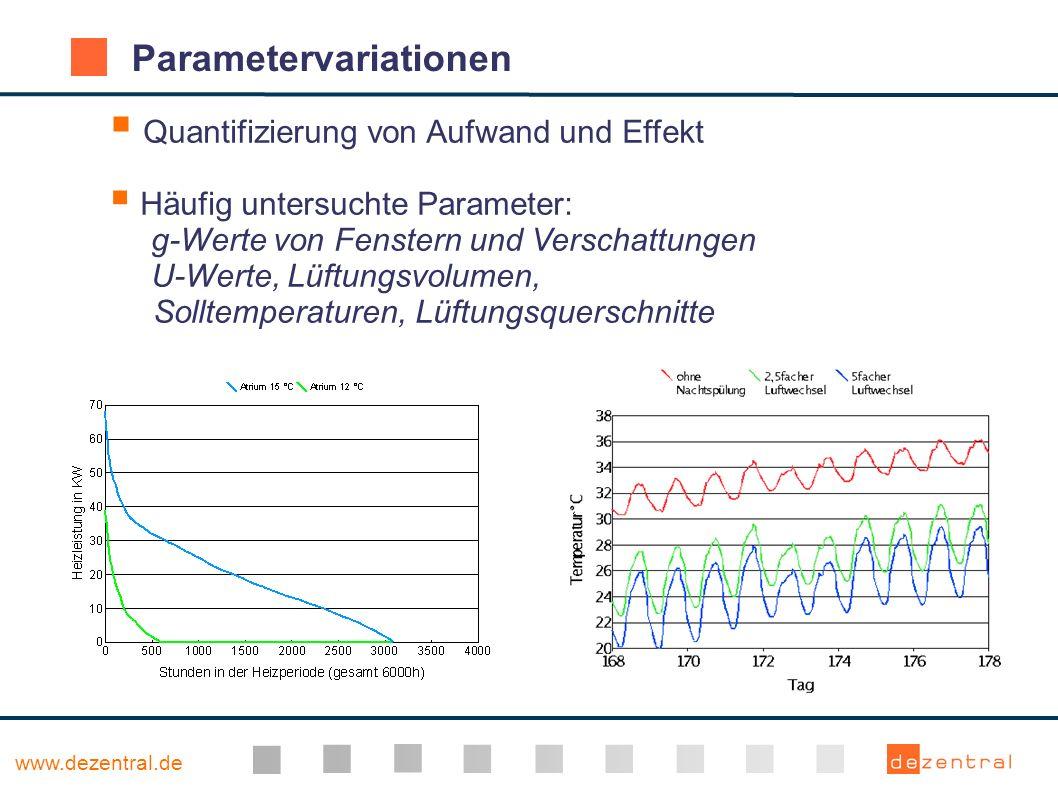 www.dezentral.de Parametervariationen Quantifizierung von Aufwand und Effekt Häufig untersuchte Parameter: g-Werte von Fenstern und Verschattungen U-W