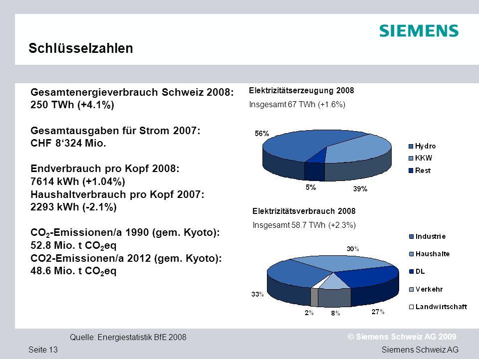 Siemens Schweiz AG © Siemens Schweiz AG 2009 Seite 13 Schlüsselzahlen Gesamtenergieverbrauch Schweiz 2008: 250 TWh (+4.1%) Gesamtausgaben für Strom 2007: CHF 8324 Mio.