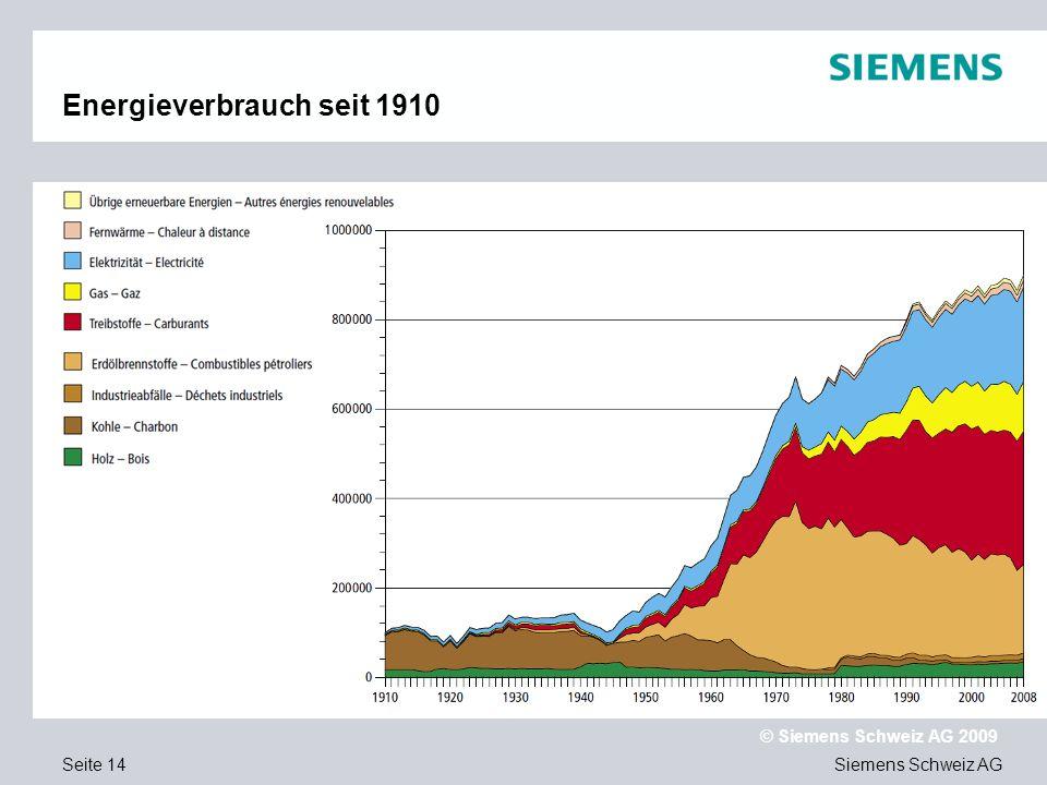 Siemens Schweiz AG © Siemens Schweiz AG 2009 Seite 14 Energieverbrauch seit 1910