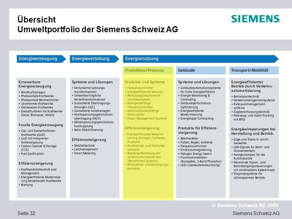 Siemens Schweiz AG © Siemens Schweiz AG 2009 Seite 32 Übersicht Umweltportfolio der Siemens Schweiz AG