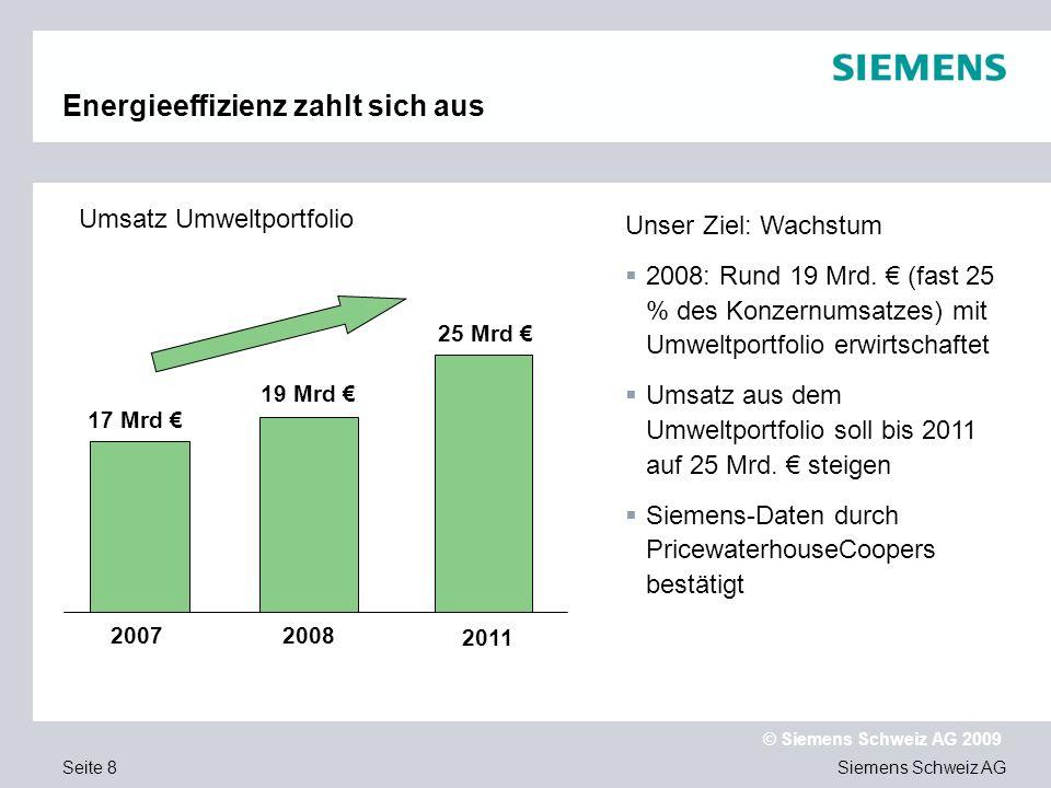 Siemens Schweiz AG © Siemens Schweiz AG 2009 Seite 19 Energieerzeugung Siemens bietet energieeffiziente Lösungen im Bereich der erneuerbaren und fossilen Energieerzeugung an: Nutzung und Ausbau der erneuerbaren Energien (Wasser/Wind/Sonne) Gas- und Dampfturbinen- Kraftwerke (GuD) Effizienzverbesserungen von Kohlekraftwerken Modernisierung von Kernkraftwerken Effizienzlösungen für die Industrie