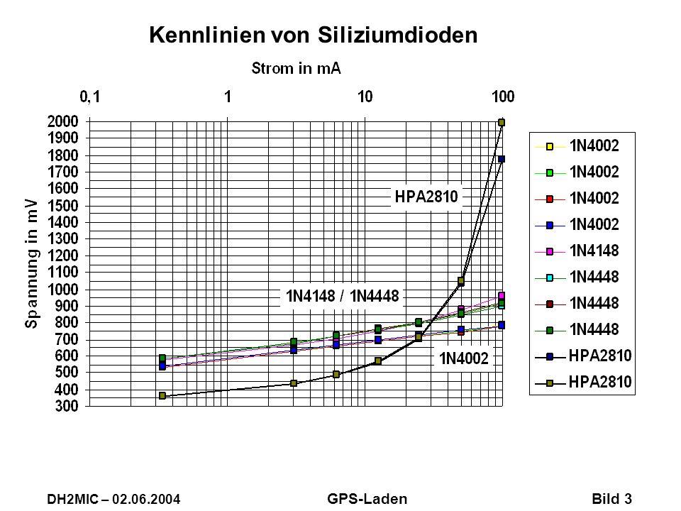 DH2MIC – 02.06.2004 GPS-Laden Bild 3 Kennlinien von Siliziumdioden