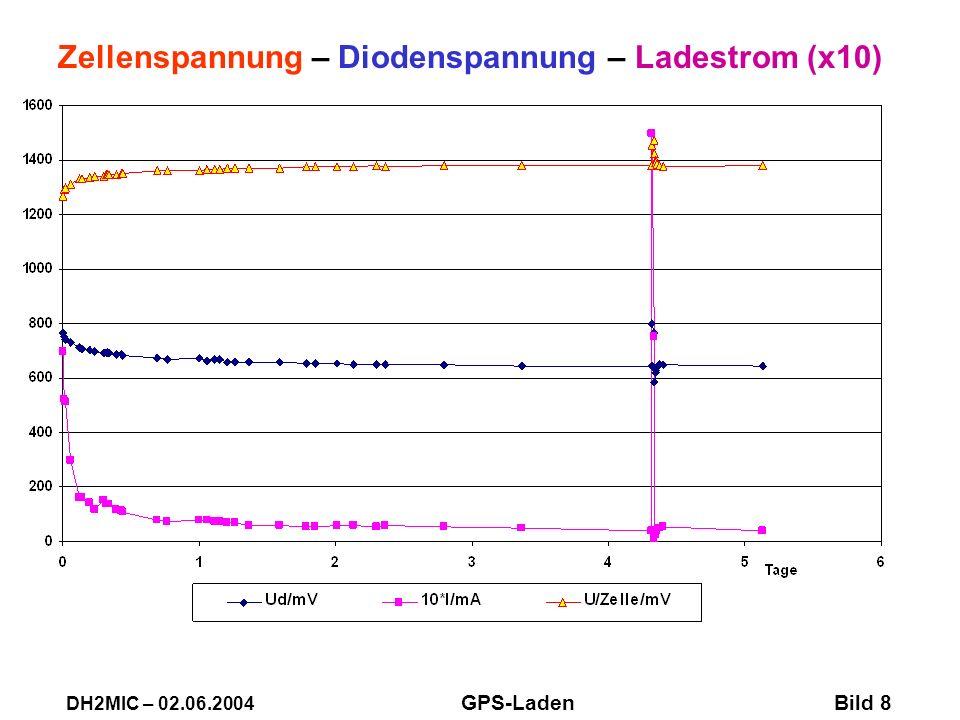 Zellenspannung – Diodenspannung – Ladestrom (x10) DH2MIC – 02.06.2004 GPS-Laden Bild 8