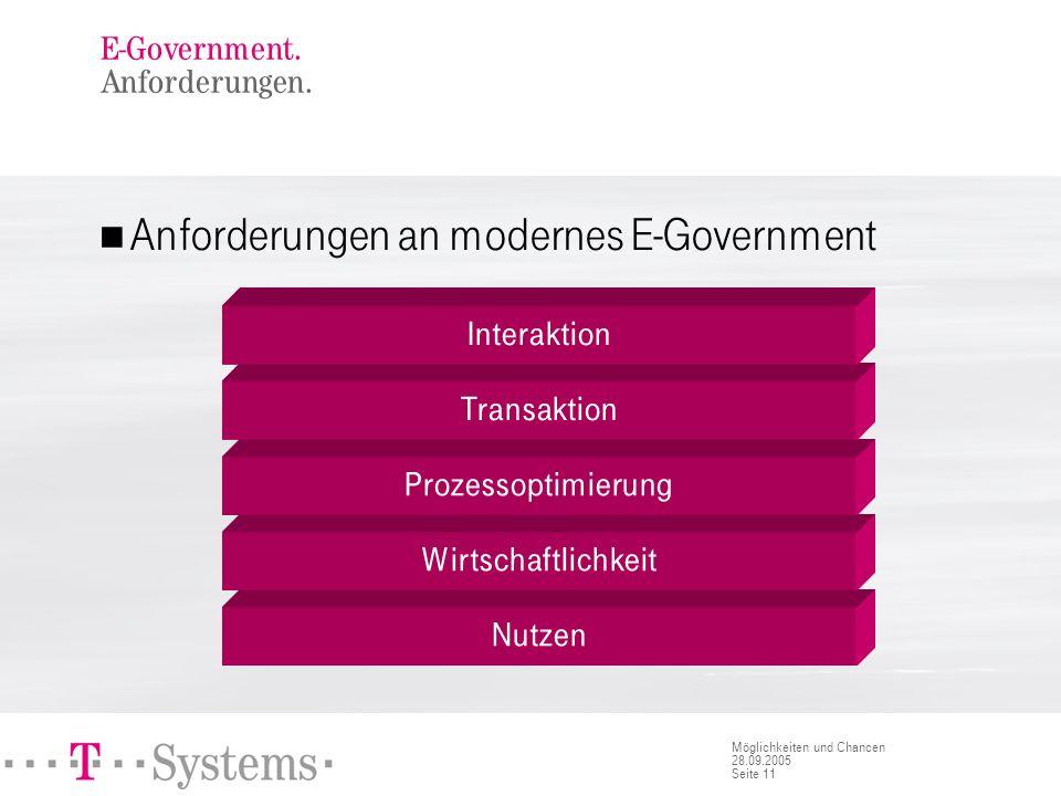 Seite 11 Möglichkeiten und Chancen 28.09.2005 E-Government. Anforderungen. Nutzen Wirtschaftlichkeit Prozessoptimierung Transaktion Interaktion Anford