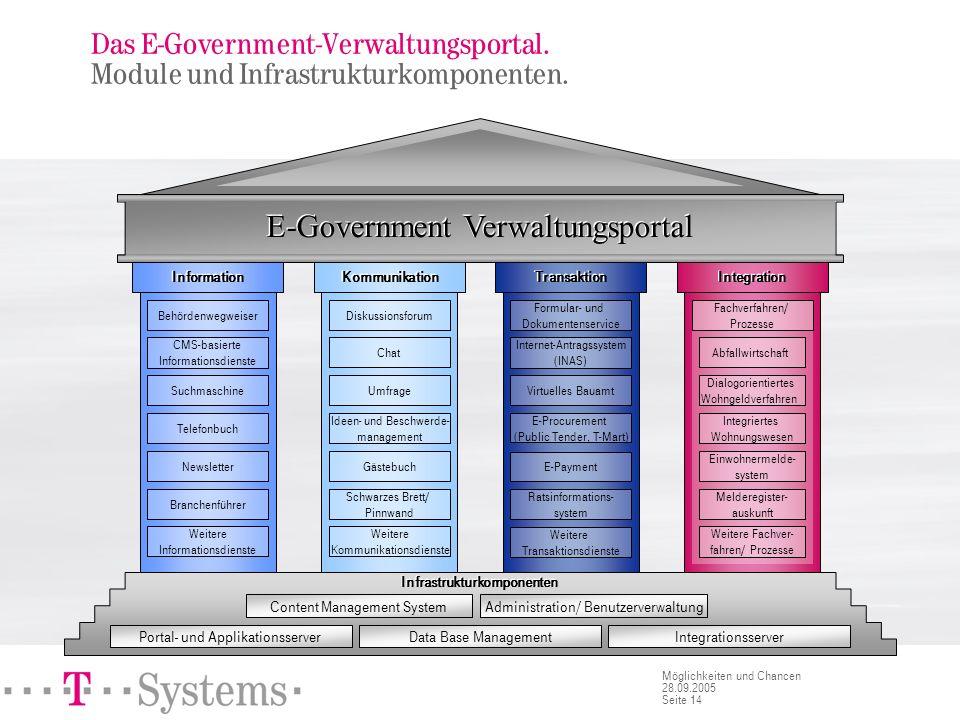 Seite 14 Möglichkeiten und Chancen 28.09.2005 Portal- und ApplikationsserverData Base Management Content Management System Integrationsserver Administ