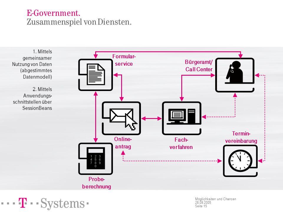 Seite 15 Möglichkeiten und Chancen 28.09.2005 E-Government. Zusammenspiel von Diensten. 1. Mittels gemeinsamer Nutzung von Daten (abgestimmtes Datenmo