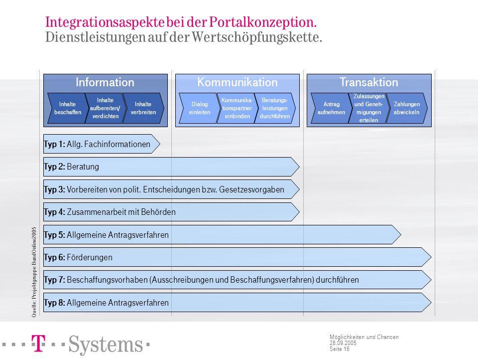 Seite 16 Möglichkeiten und Chancen 28.09.2005 Integrationsaspekte bei der Portalkonzeption. Dienstleistungen auf der Wertschöpfungskette. Information