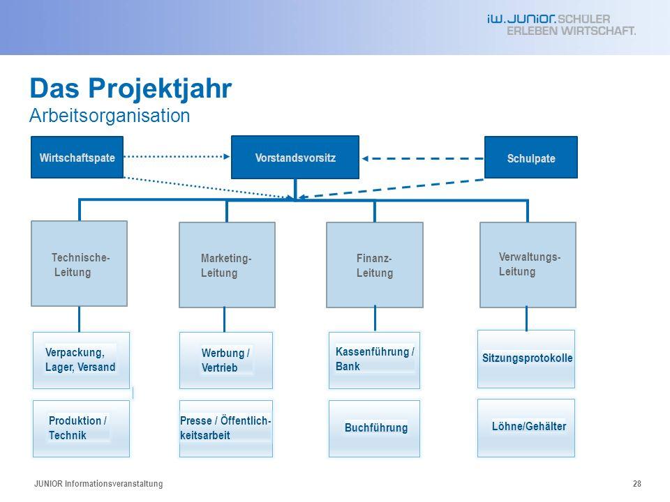 Das Projektjahr Arbeitsorganisation JUNIOR Informationsveranstaltung28 Vorstandsvorsitz Technische- Leitung Marketing- Leitung Verwaltungs- Leitung Fi
