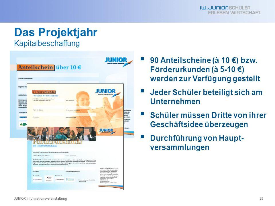 Das Projektjahr Kapitalbeschaffung JUNIOR Informationsveranstaltung29 90 Anteilscheine (à 10 ) bzw. Förderurkunden (à 5-10 ) werden zur Verfügung gest