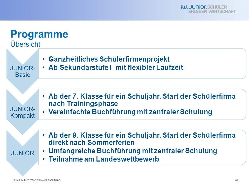 44 Programme Übersicht JUNIOR- Basic Ganzheitliches Schülerfirmenprojekt Ab Sekundarstufe I mit flexibler Laufzeit JUNIOR- Kompakt Ab der 7. Klasse fü