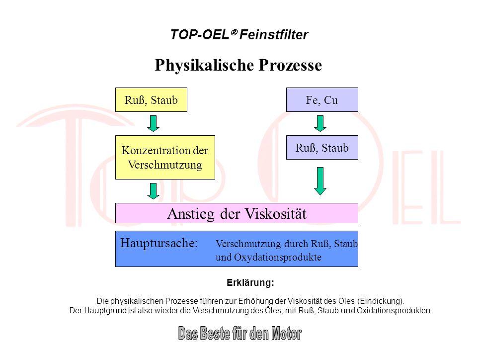 TOP-OEL Feinstfilter Physikalische Prozesse Ruß, Staub Konzentration der Verschmutzung Fe, Cu Ruß, Staub Anstieg der Viskosität Hauptursache: Verschmu