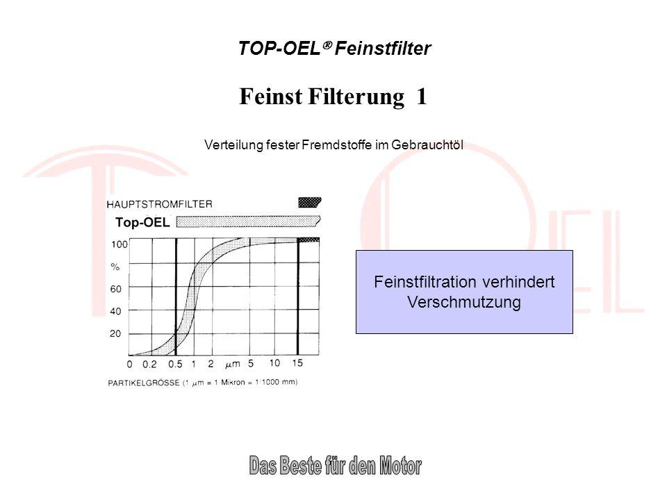 TOP-OEL Feinstfilter Feinst Filterung 1 Verteilung fester Fremdstoffe im Gebrauchtöl Feinstfiltration verhindert Verschmutzung