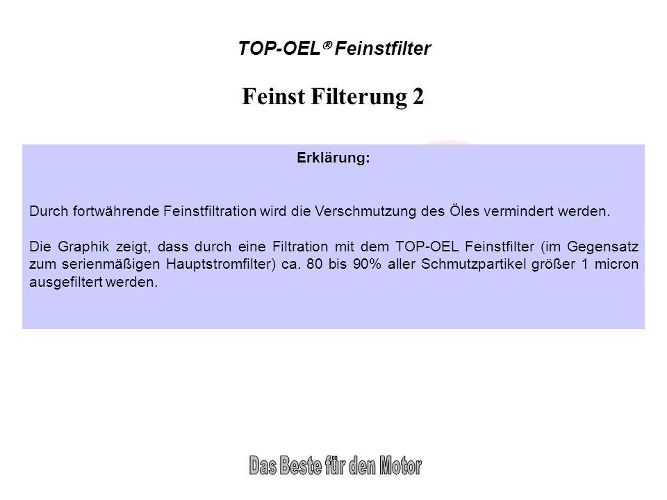 TOP-OEL Feinstfilter Feinst Filterung 2 Erklärung: Durch fortwährende Feinstfiltration wird die Verschmutzung des Öles vermindert werden. Die Graphik
