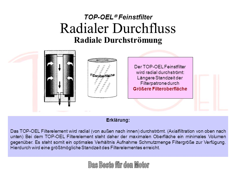 TOP-OEL Feinstfilter Radiale Durchströmung Der TOP-OEL Feinstfilter wird radial durchströmt: Längere Standzeit der Filterpatrone durch Größere Filtero