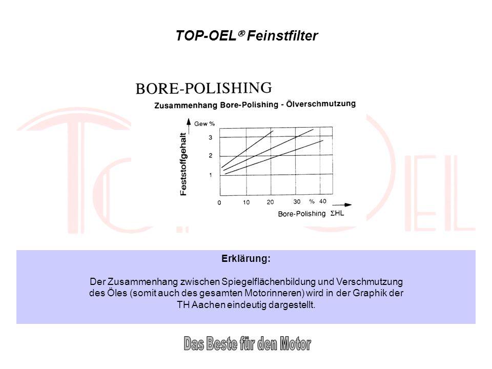 TOP-OEL Feinstfilter Erklärung: Der Zusammenhang zwischen Spiegelflächenbildung und Verschmutzung des Öles (somit auch des gesamten Motorinneren) wird